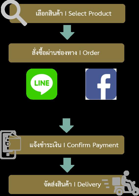 วิธีการสั่งซื้อผ่าน Facebook และ Line